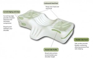 30-7101_Therapeutica_Pillow_L